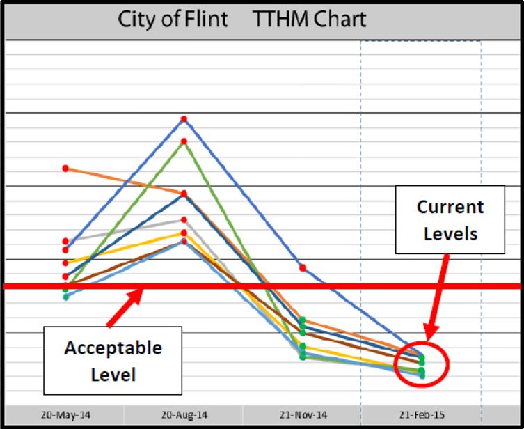 TTHM Chart